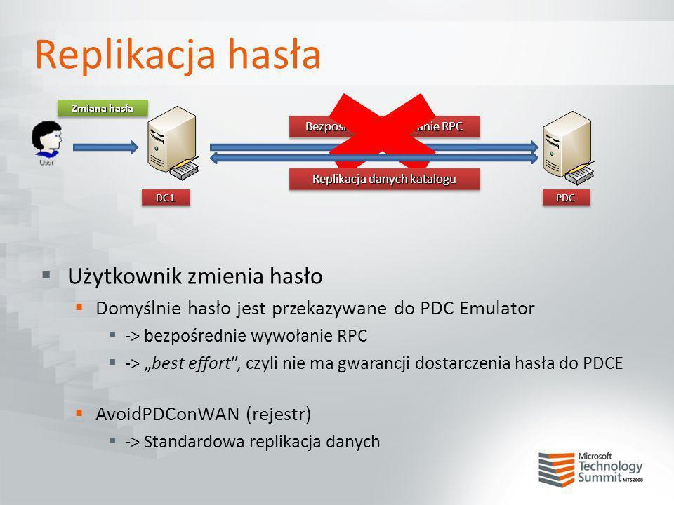 Replikacja hasła Użytkownik zmienia hasło