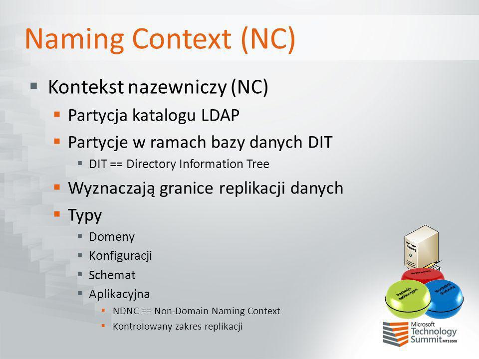 Naming Context (NC) Kontekst nazewniczy (NC) Partycja katalogu LDAP