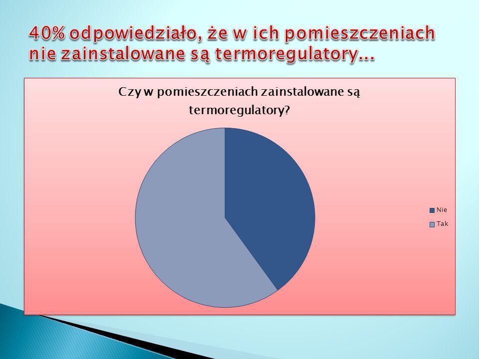 40% odpowiedziało, że w ich pomieszczeniach nie zainstalowane są termoregulatory...
