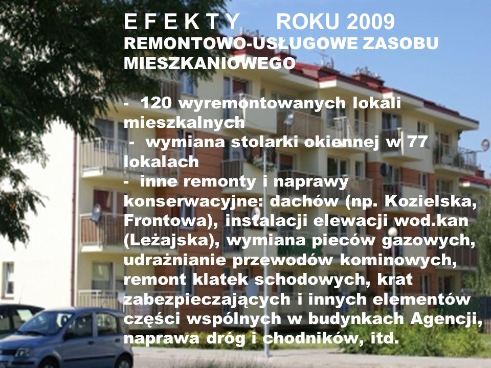 E F E K T Y ROKU 2009 REMONTOWO-USŁUGOWE ZASOBU MIESZKANIOWEGO - 120 wyremontowanych lokali mieszkalnych - wymiana stolarki okiennej w 77 lokalach - inne remonty i naprawy konserwacyjne: dachów (np.