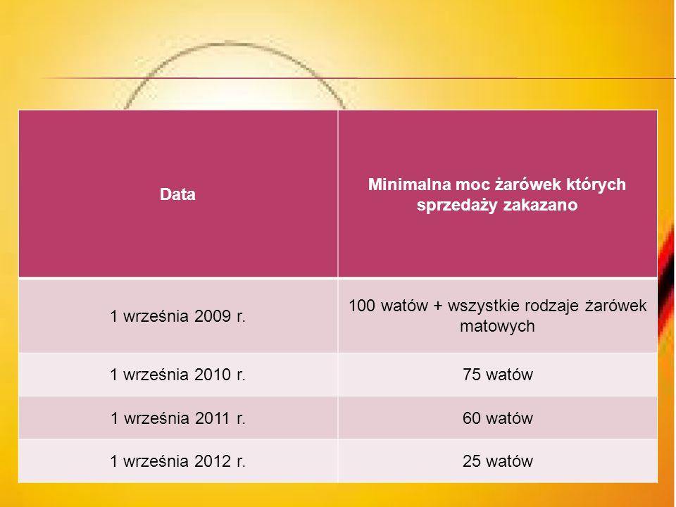 Minimalna moc żarówek których sprzedaży zakazano