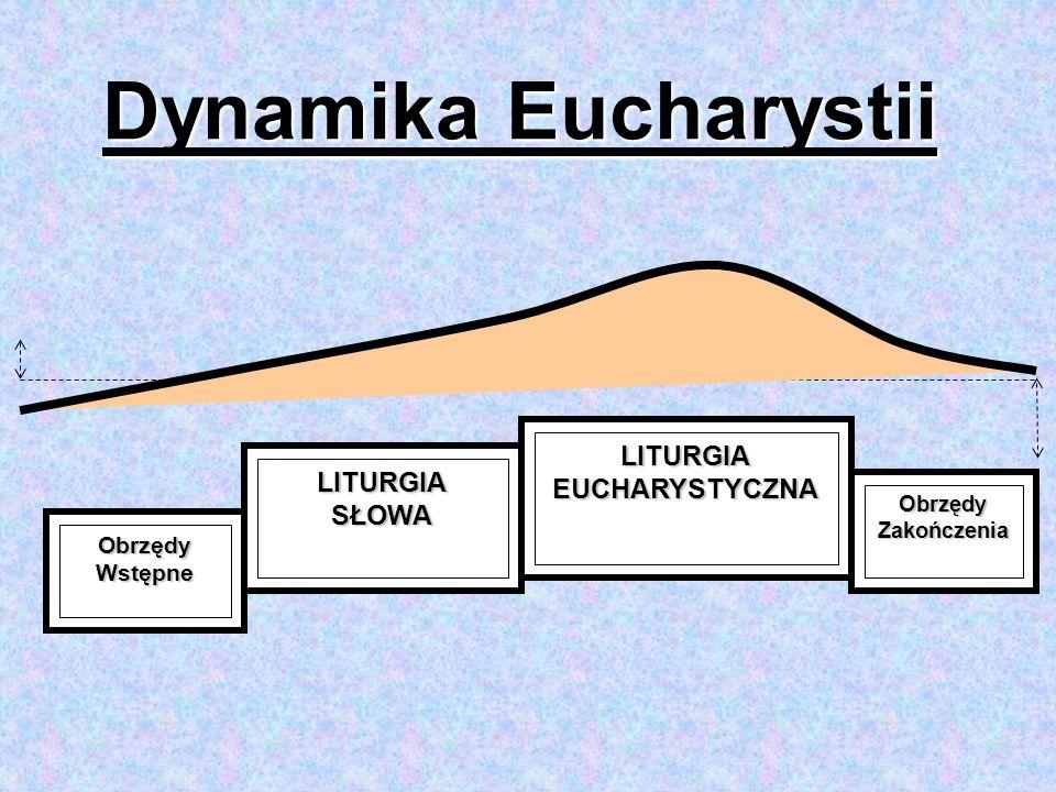 Dynamika Eucharystii EUCHARYSTYCZNA LITURGIA SŁOWA Obrzędy Wstępne