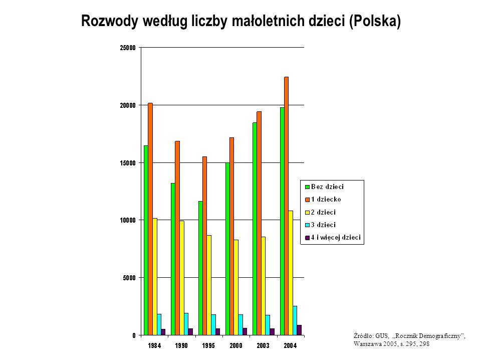 Rozwody według liczby małoletnich dzieci (Polska)