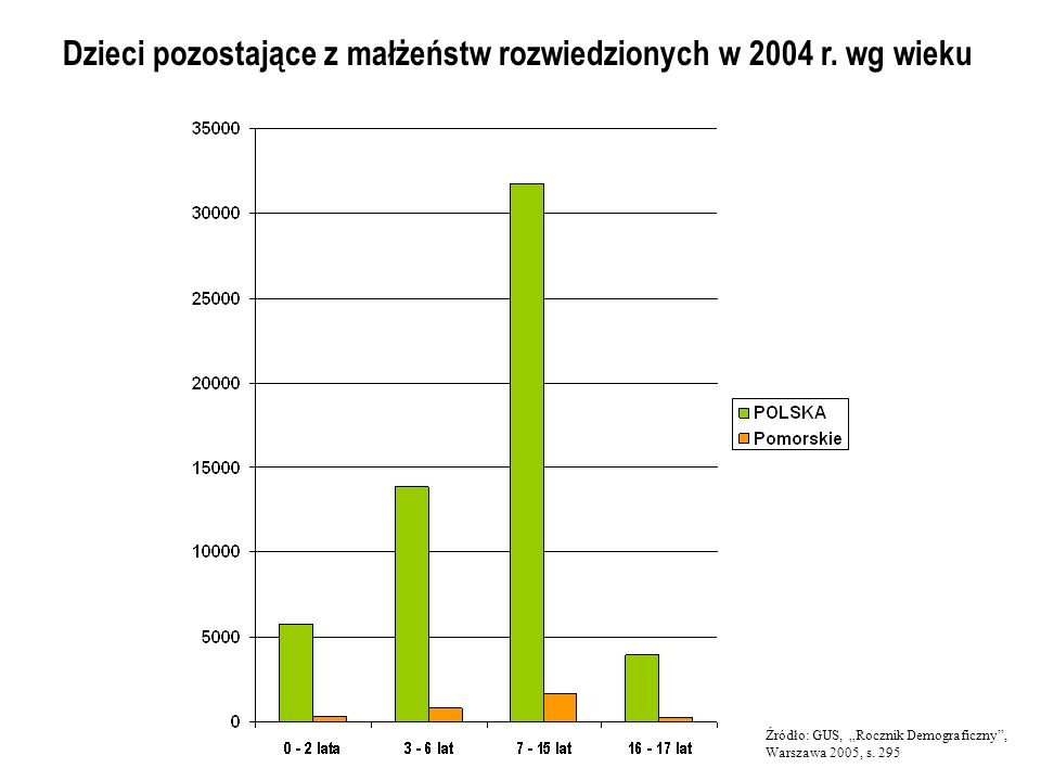 Dzieci pozostające z małżeństw rozwiedzionych w 2004 r. wg wieku