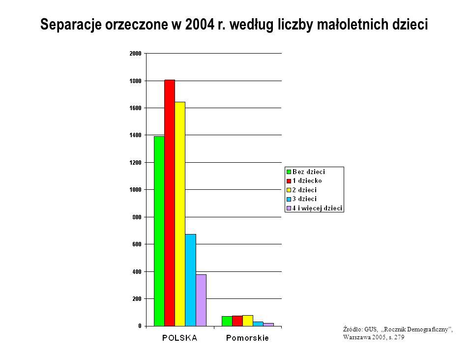 Separacje orzeczone w 2004 r. według liczby małoletnich dzieci