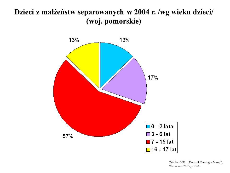 Dzieci z małżeństw separowanych w 2004 r. /wg wieku dzieci/