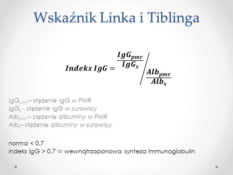 Wskaźnik Linka i Tiblinga
