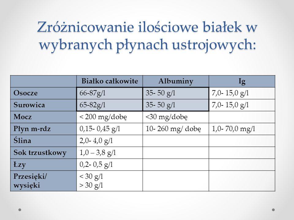 Zróżnicowanie ilościowe białek w wybranych płynach ustrojowych: