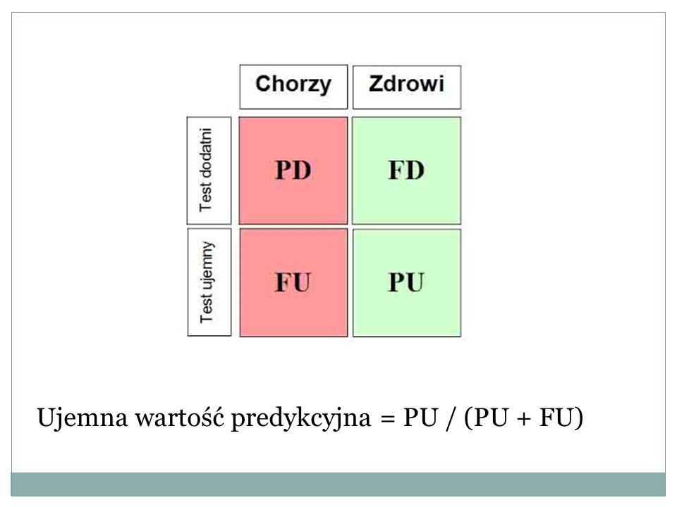 Ujemna wartość predykcyjna = PU / (PU + FU)