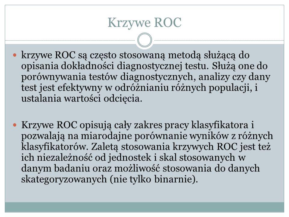 Krzywe ROC