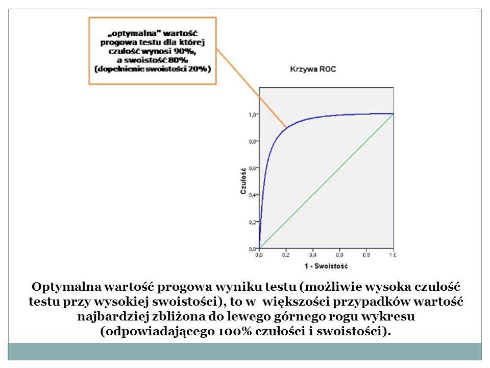 Optymalna wartość progowa wyniku testu (możliwie wysoka czułość testu przy wysokiej swoistości), to w większości przypadków wartość najbardziej zbliżona do lewego górnego rogu wykresu (odpowiadającego 100% czułości i swoistości).