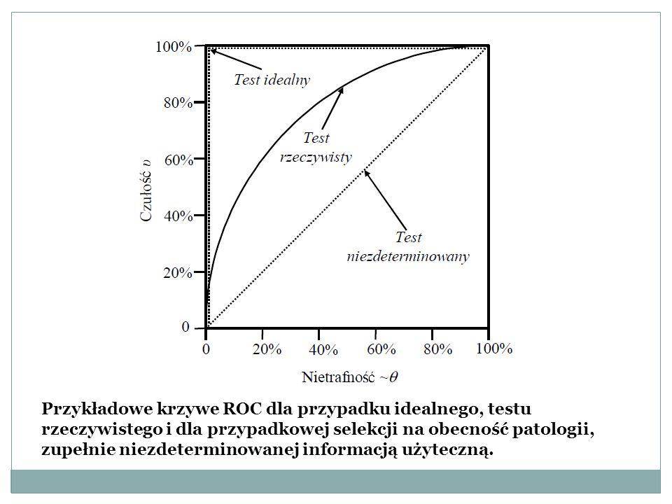 Przykładowe krzywe ROC dla przypadku idealnego, testu rzeczywistego i dla przypadkowej selekcji na obecność patologii, zupełnie niezdeterminowanej informacją użyteczną.