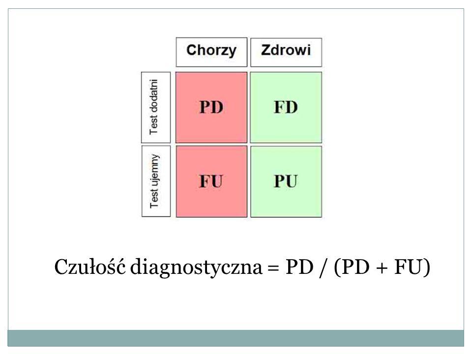 Czułość diagnostyczna = PD / (PD + FU)