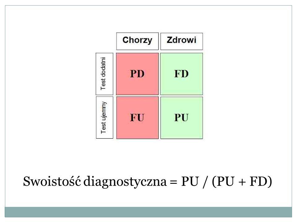 Swoistość diagnostyczna = PU / (PU + FD)