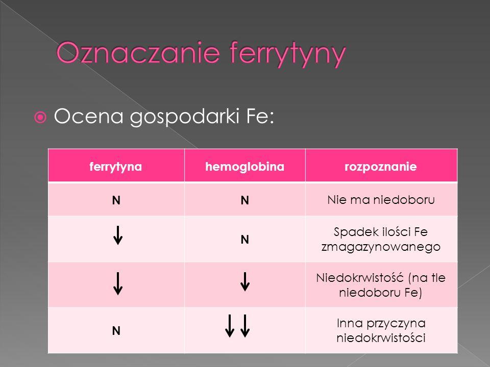 Oznaczanie ferrytyny Ocena gospodarki Fe: ferrytyna hemoglobina