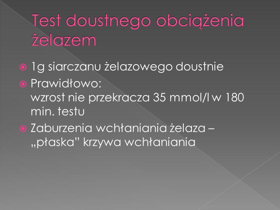 Test doustnego obciążenia żelazem