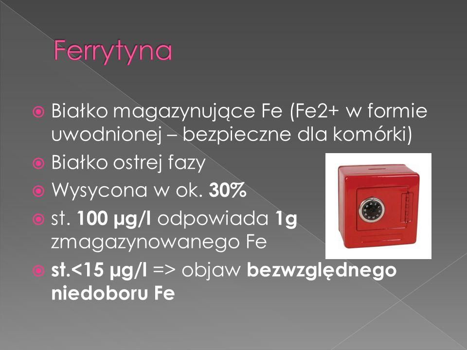 FerrytynaBiałko magazynujące Fe (Fe2+ w formie uwodnionej – bezpieczne dla komórki) Białko ostrej fazy.