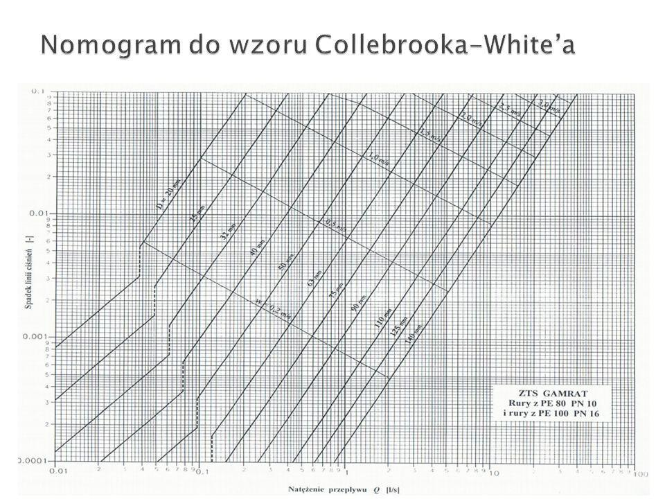 Nomogram do wzoru Collebrooka-White'a
