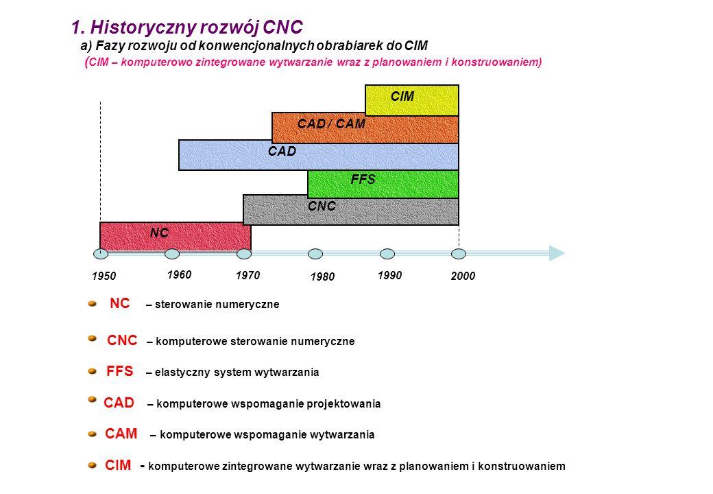 1. Historyczny rozwój CNC a) Fazy rozwoju od konwencjonalnych obrabiarek do CIM (CIM – komputerowo zintegrowane wytwarzanie wraz z planowaniem i konstruowaniem)
