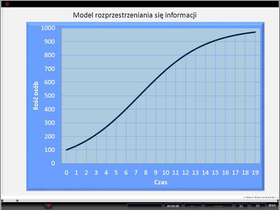 Model rozprzestrzeniania się informacji