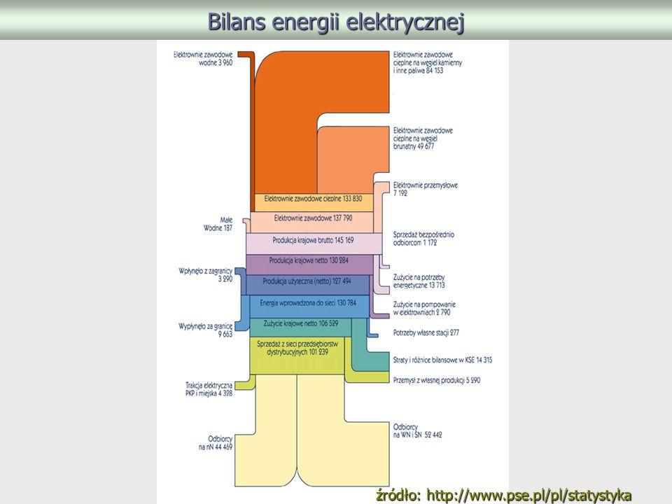 Bilans energii elektrycznej