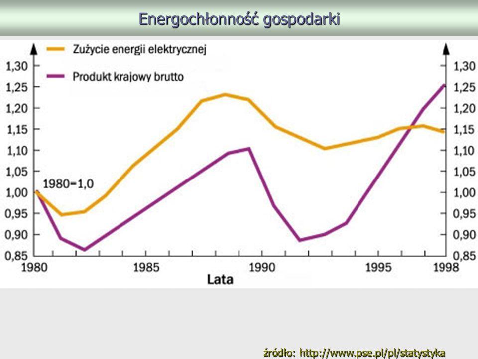 Energochłonność gospodarki