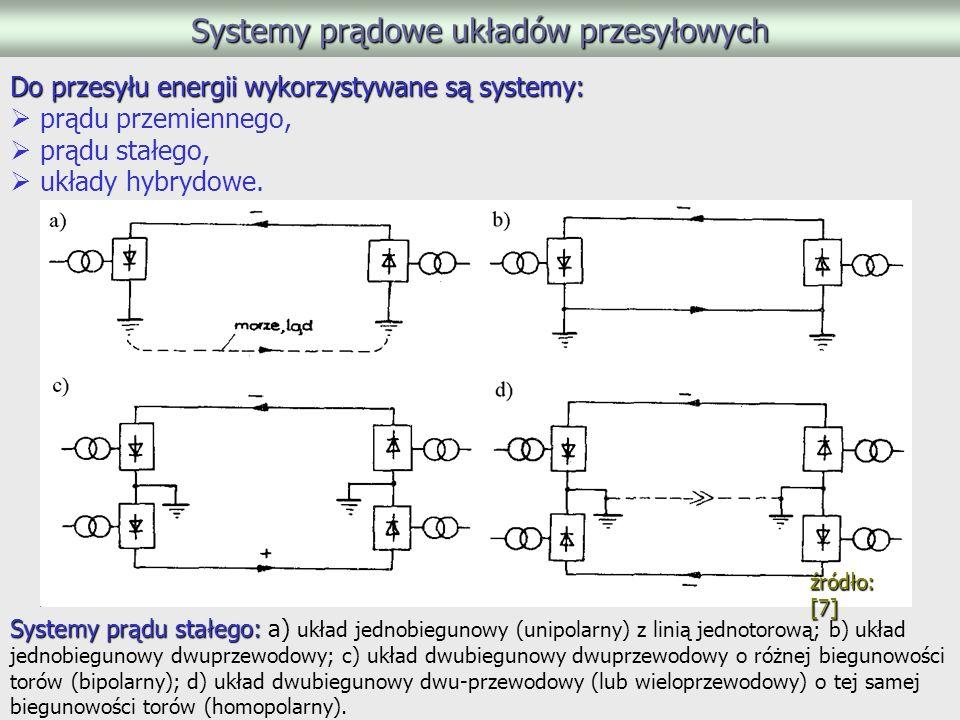 Systemy prądowe układów przesyłowych