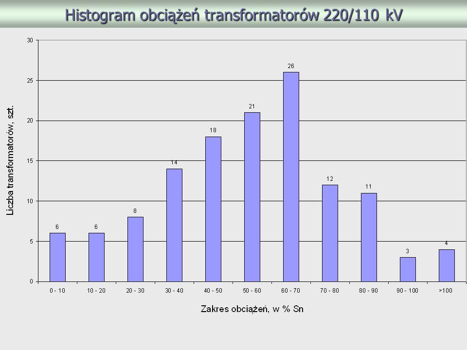 Histogram obciążeń transformatorów 220/110 kV