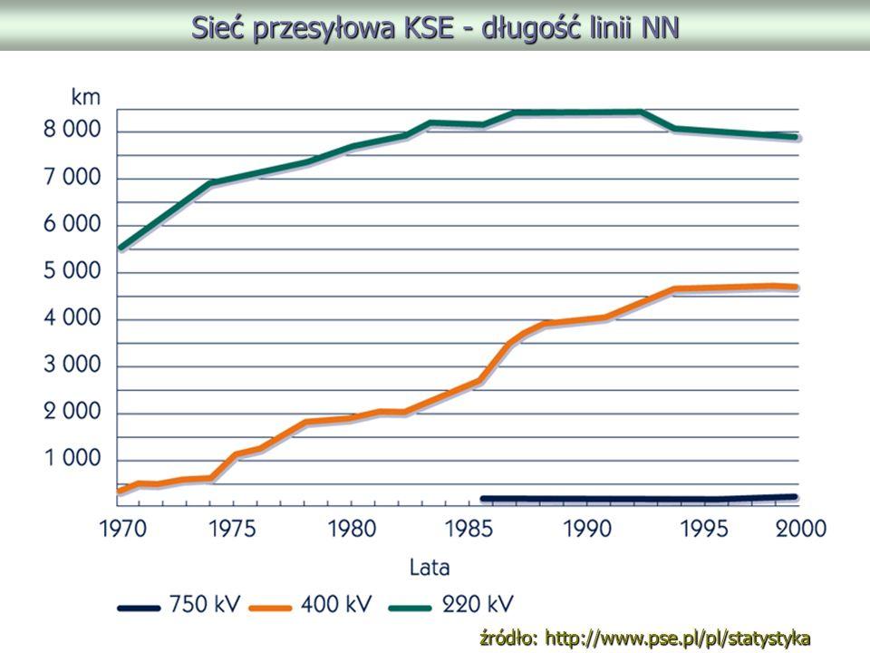 Sieć przesyłowa KSE - długość linii NN