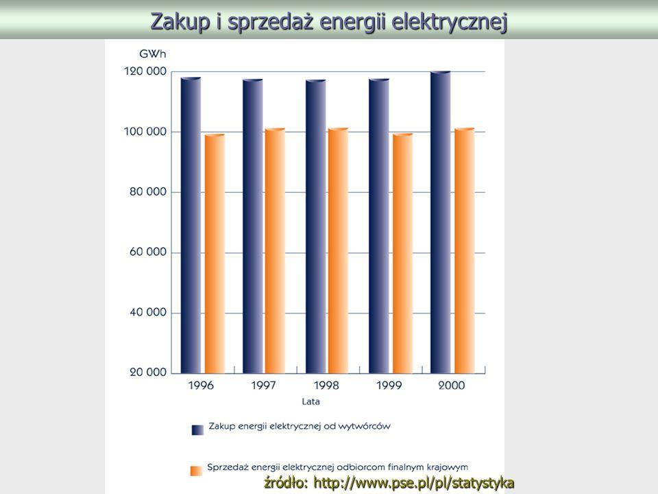 Zakup i sprzedaż energii elektrycznej