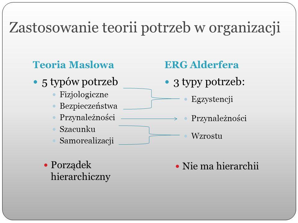 Zastosowanie teorii potrzeb w organizacji