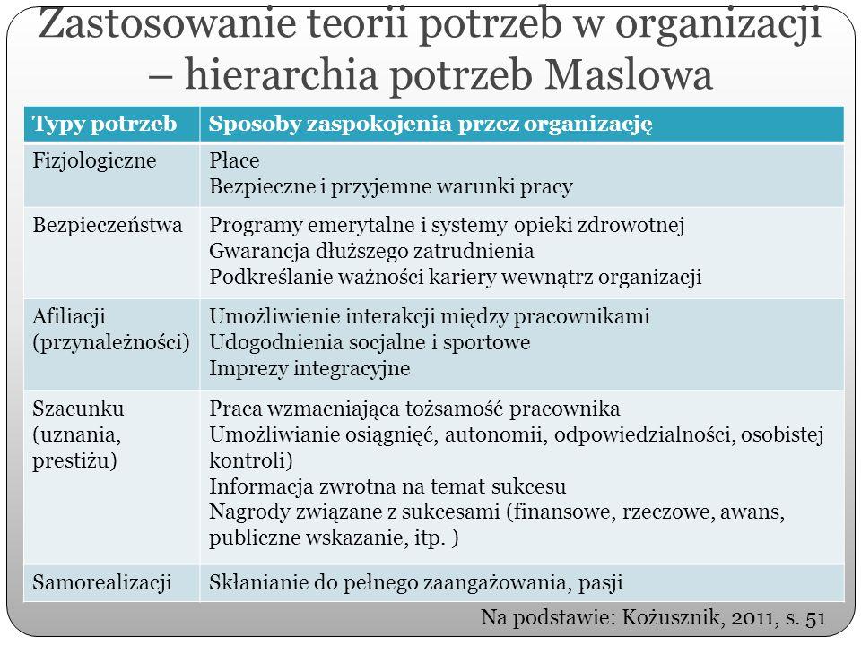 Zastosowanie teorii potrzeb w organizacji – hierarchia potrzeb Maslowa