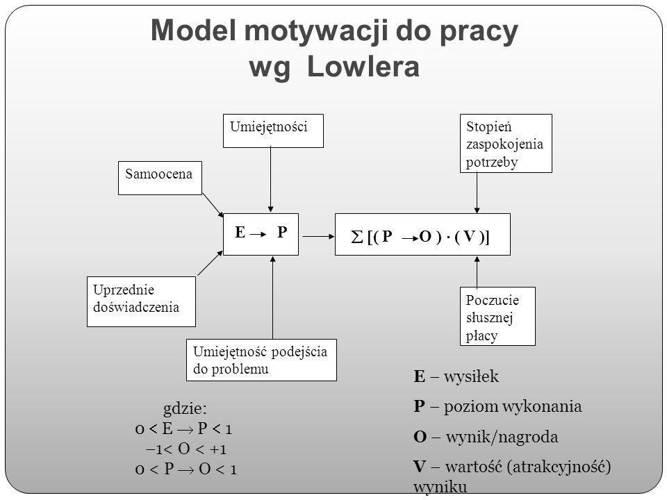 Model motywacji do pracy wg Lowlera