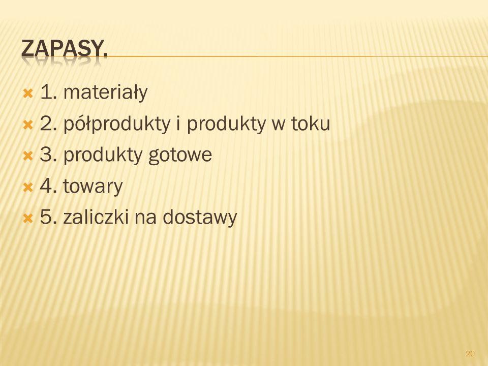 Zapasy. 1. materiały 2. półprodukty i produkty w toku