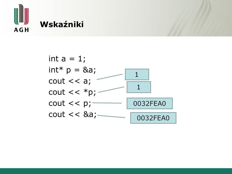Wskaźniki int a = 1; int* p = &a; cout << a; cout << *p; cout << p; cout << &a; 1. 1. 0032FEA0.