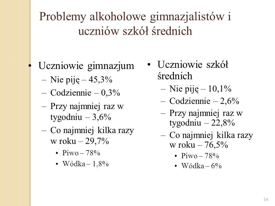Problemy alkoholowe gimnazjalistów i uczniów szkół średnich