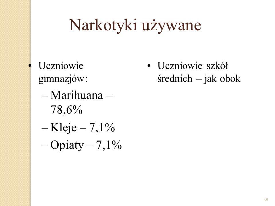 Narkotyki używane Marihuana – 78,6% Kleje – 7,1% Opiaty – 7,1%