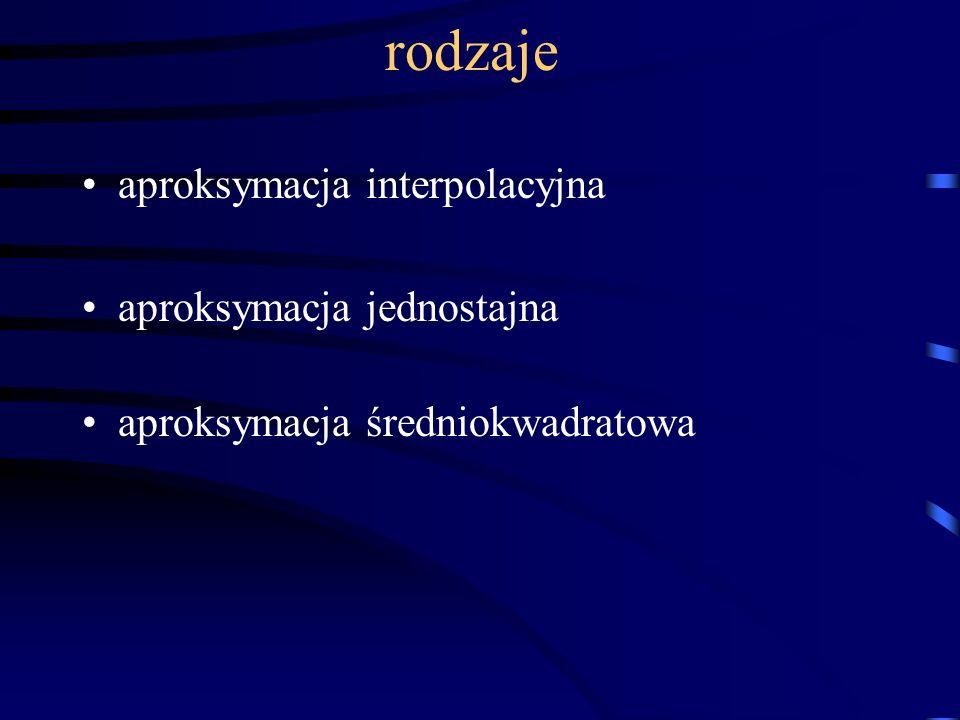 rodzaje aproksymacja interpolacyjna aproksymacja jednostajna