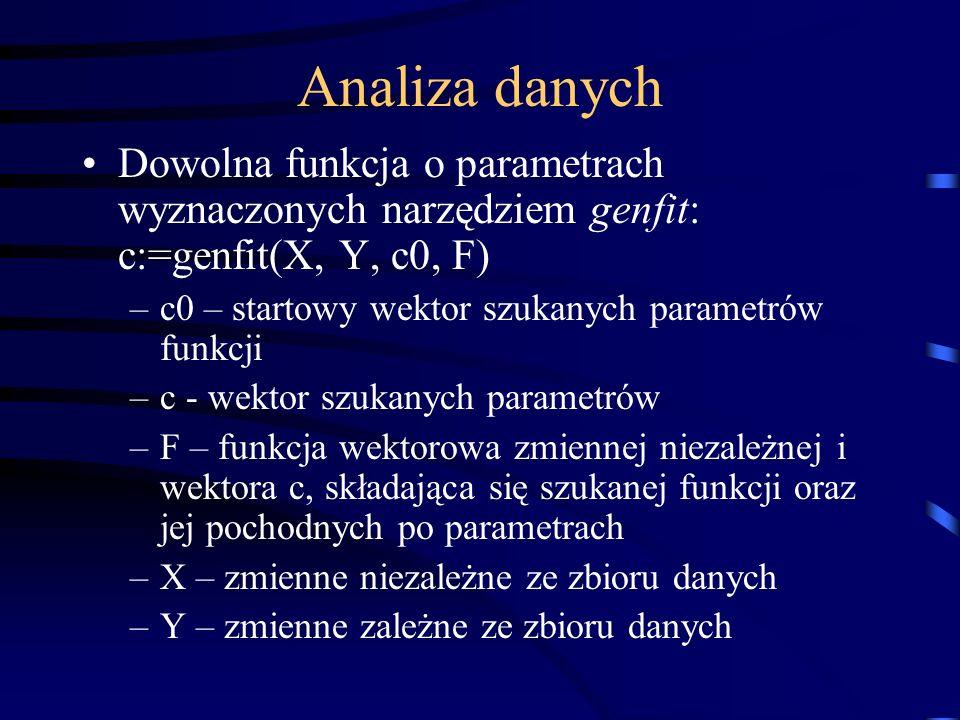 Analiza danych Dowolna funkcja o parametrach wyznaczonych narzędziem genfit: c:=genfit(X, Y, c0, F)