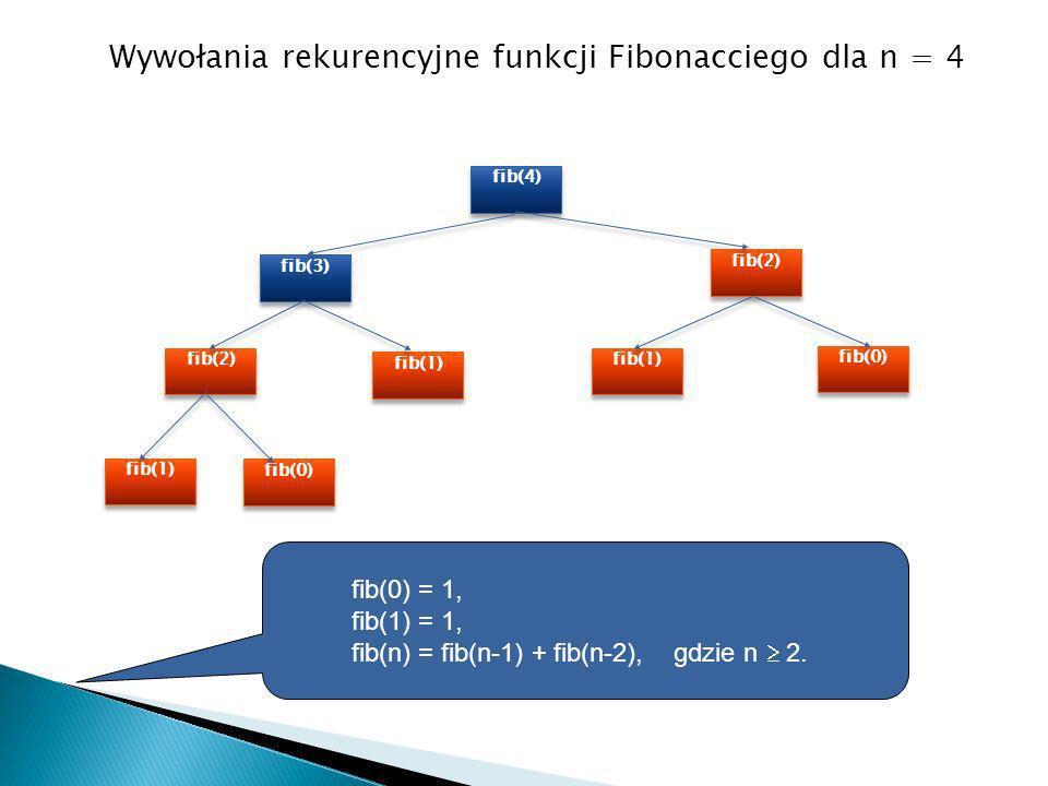Wywołania rekurencyjne funkcji Fibonacciego dla n = 4