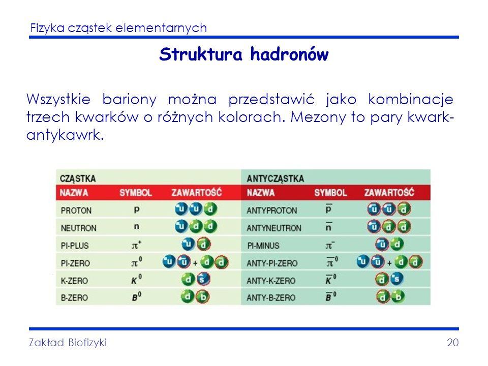 Struktura hadronów Wszystkie bariony można przedstawić jako kombinacje trzech kwarków o różnych kolorach. Mezony to pary kwark-antykawrk.