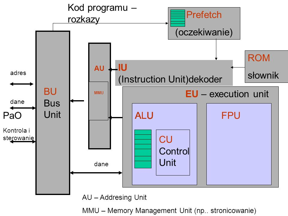 (Instruction Unit)dekoder