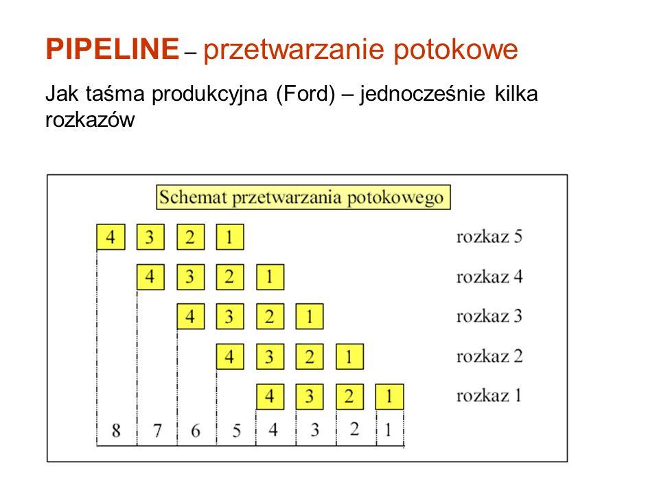 PIPELINE – przetwarzanie potokowe