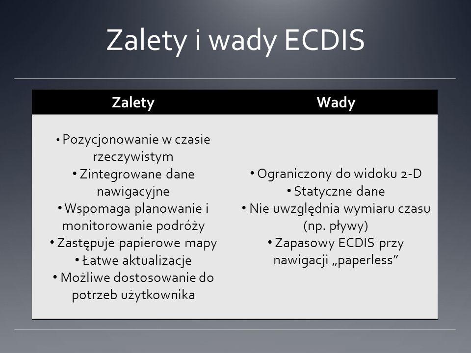 Zalety i wady ECDIS Zalety Wady Zintegrowane dane nawigacyjne