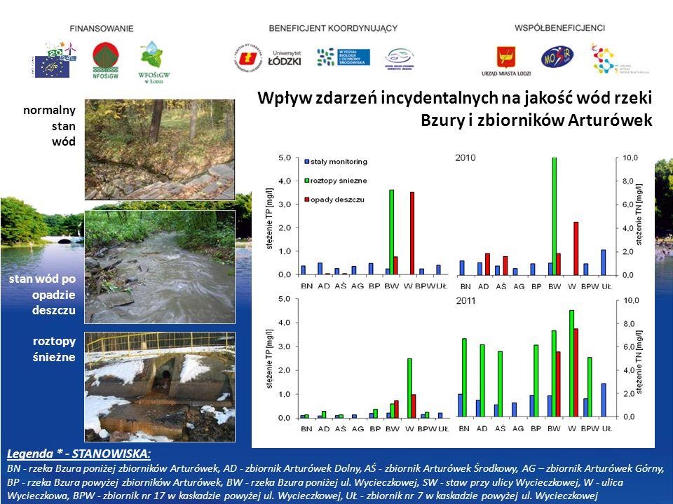 Wpływ zdarzeń incydentalnych na jakość wód rzeki Bzury i zbiorników Arturówek