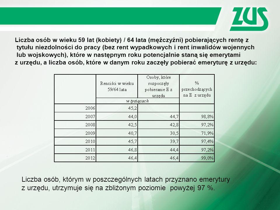 Liczba osób, którym w poszczególnych latach przyznano emerytury