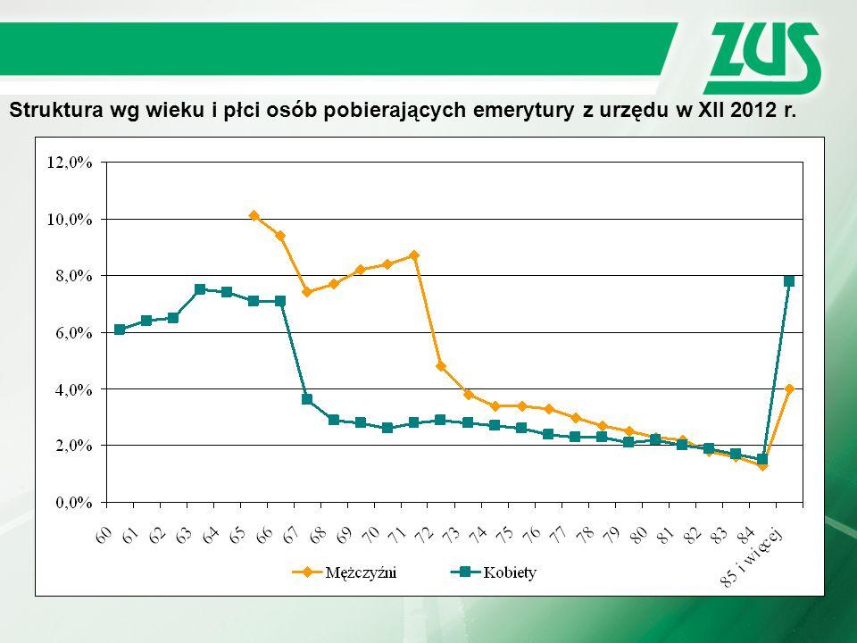 Struktura wg wieku i płci osób pobierających emerytury z urzędu w XII 2012 r.