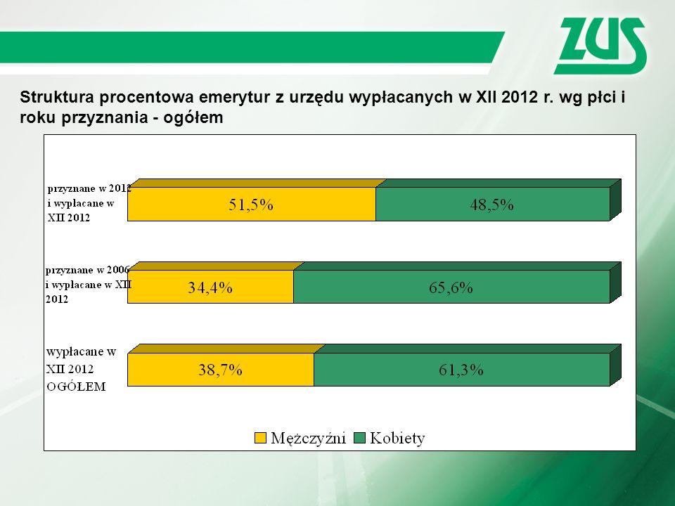 Struktura procentowa emerytur z urzędu wypłacanych w XII 2012 r