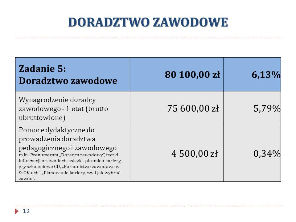 DORADZTWO ZAWODOWE Zadanie 5: Doradztwo zawodowe 80 100,00 zł 6,13%