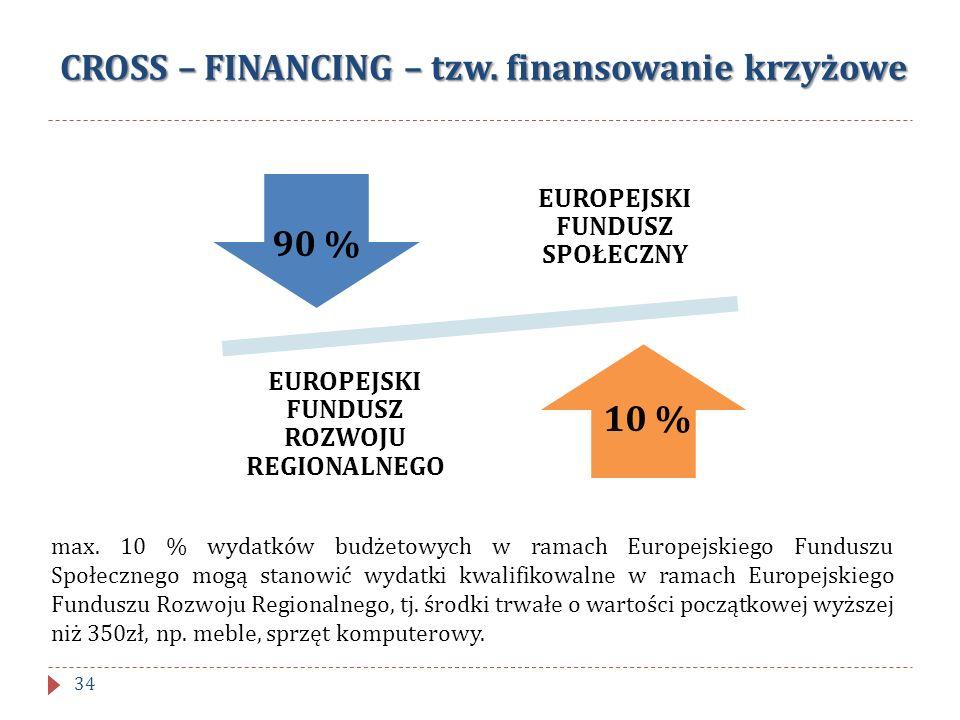 CROSS – FINANCING – tzw. finansowanie krzyżowe